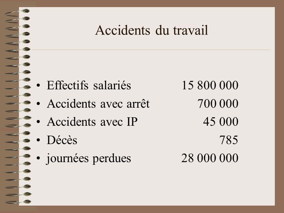 Accidents du travail Effectifs salariés 15 800 000 Accidents avec arrêt 700 000 Accidents avec IP 45 000 Décès 785 journées perdues 28 000 000