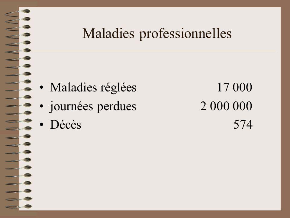 Maladies professionnelles Maladies réglées 17 000 journées perdues 2 000 000 Décès 574