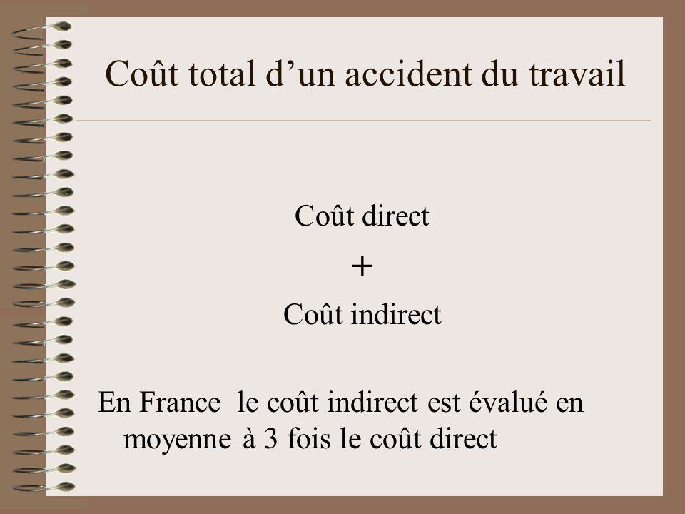 Coût total dun accident du travail Coût direct + Coût indirect En France le coût indirect est évalué en moyenne à 3 fois le coût direct