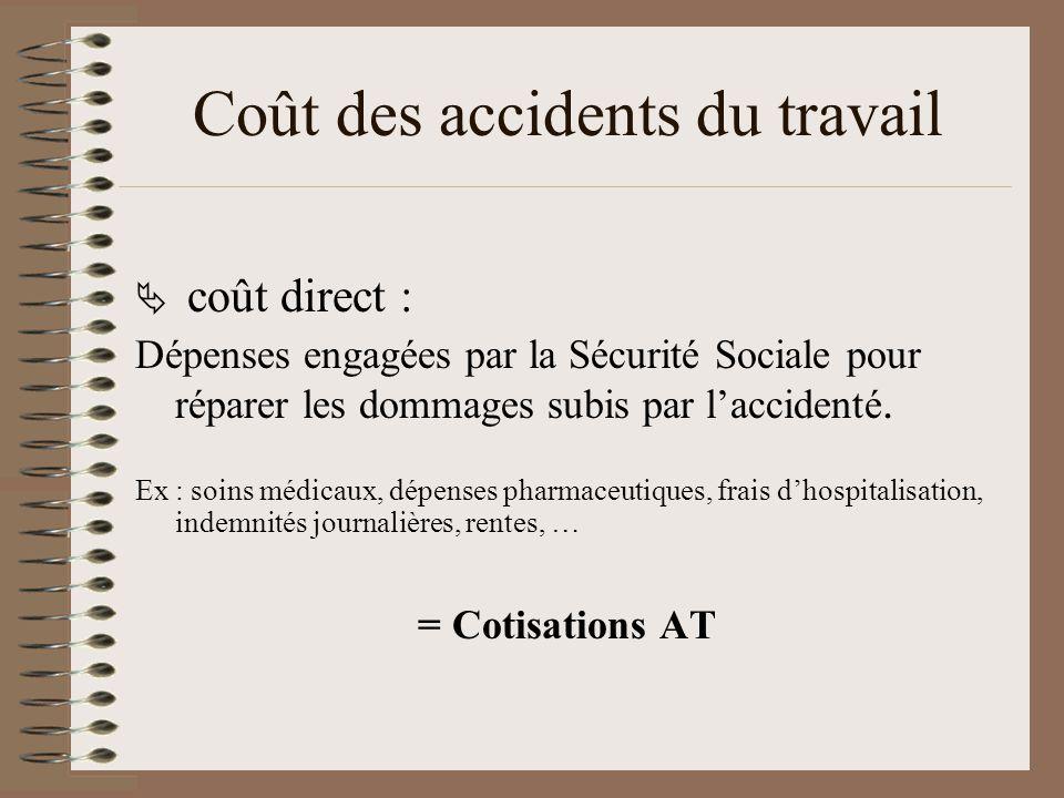 Coût des accidents du travail coût direct : Dépenses engagées par la Sécurité Sociale pour réparer les dommages subis par laccidenté.