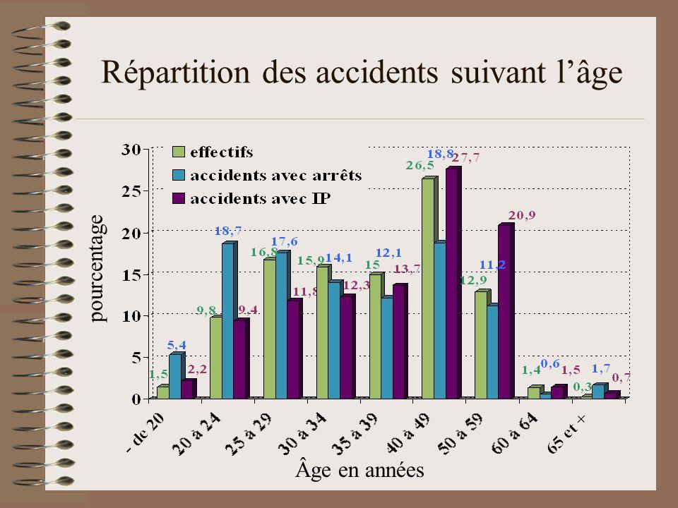 Répartition des accidents suivant lâge pourcentage Âge en années