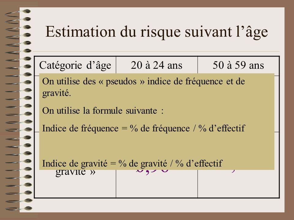Estimation du risque suivant lâge Catégorie dâge20 à 24 ans50 à 59 ans « indice de fréquence » « indice de gravité » 18,7 / 9,8 20,9 / 12,9 11,2 / 12,9 9,4 / 9,8 1,91 1,62 0,96 0,87 On utilise des « pseudos » indice de fréquence et de gravité.