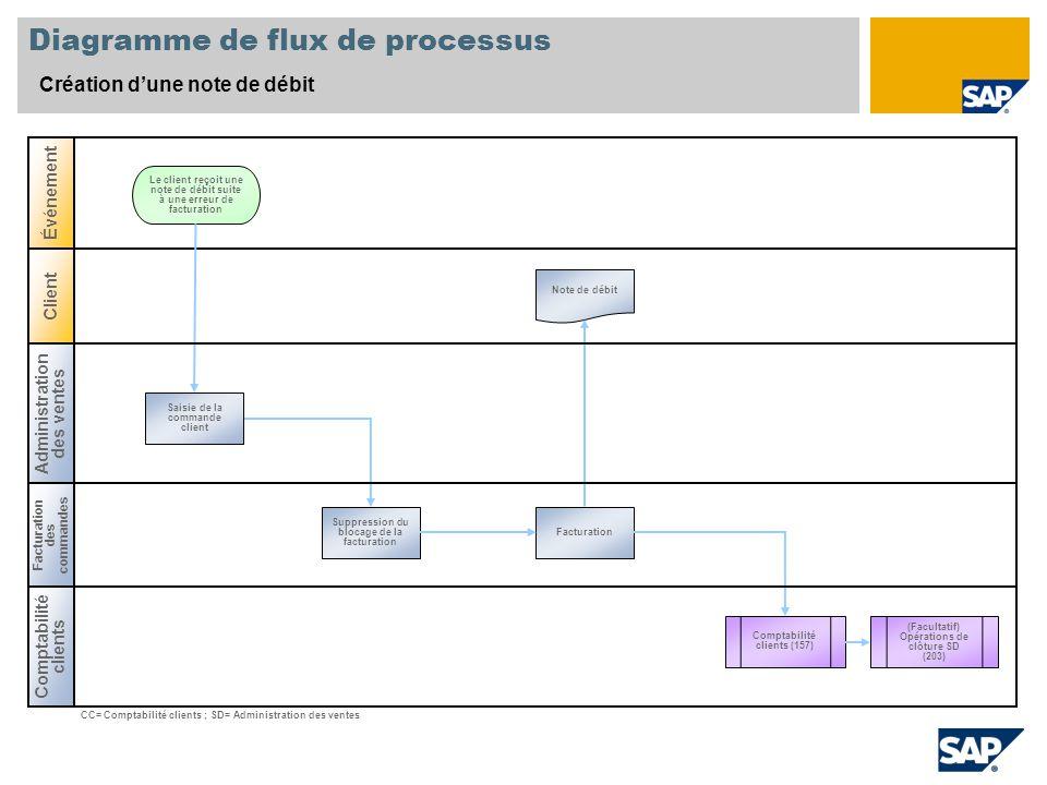 Diagramme de flux de processus Création dune note de débit Comptabilité clients Client Événement Le client reçoit une note de débit suite à une erreur