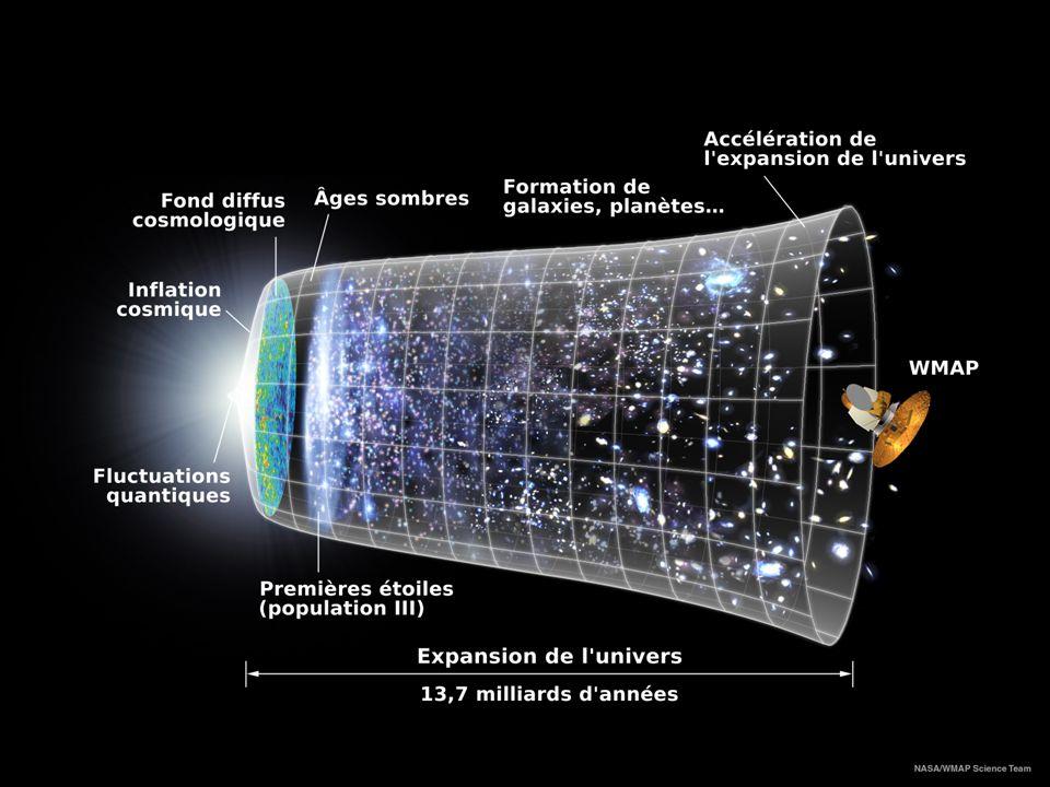La Relativité Générale Espace(3 dimensions)-temps(1 dimension) Espace(3 dimensions)-temps(1 dimension) Lénergie et la matière courbent lespace- temps.