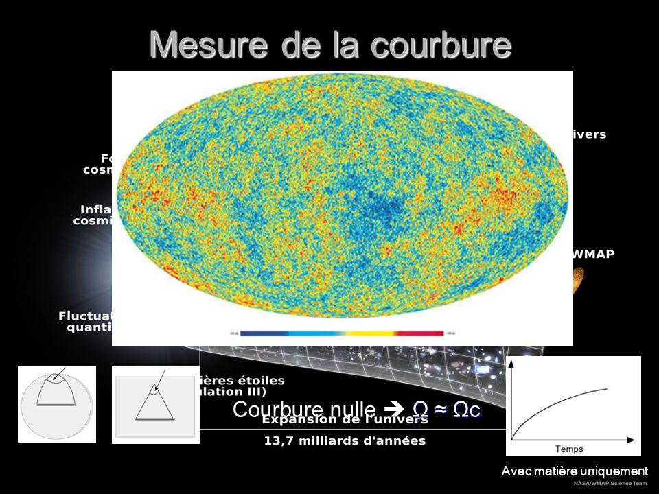 Mesure de la courbure Ω Ωc Courbure nulle Ω Ωc Avec matière uniquement