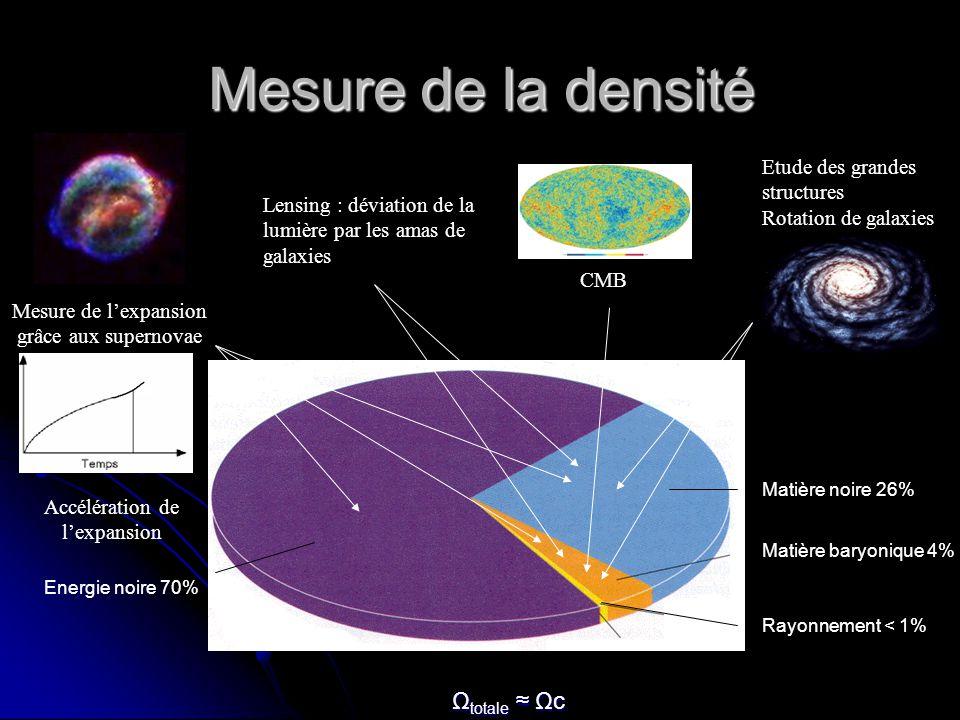 Mesure de la densité Etude des grandes structures Rotation de galaxies Matière baryonique 4% Matière noire 26% Accélération de lexpansion Mesure de lexpansion grâce aux supernovae Energie noire 70% Rayonnement < 1% Lensing : déviation de la lumière par les amas de galaxies CMB Ω totale Ωc