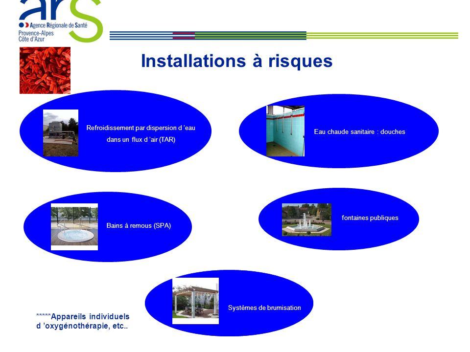 fontaines publiques Installations à risques Refroidissement par dispersion d eau dans un flux d air (TAR) Eau chaude sanitaire : douches Bains à remous (SPA) *****Appareils individuels d oxygénothérapie, etc..
