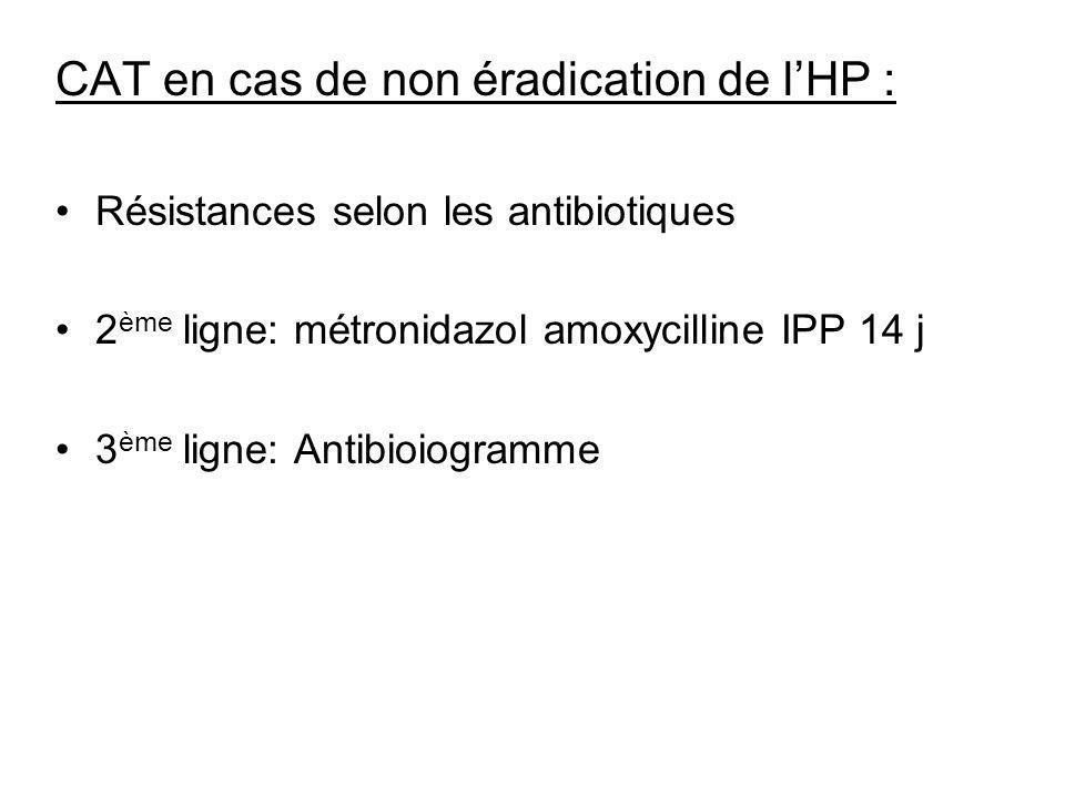 CAT en cas de non éradication de lHP : Résistances selon les antibiotiques 2 ème ligne: métronidazol amoxycilline IPP 14 j 3 ème ligne: Antibioiogramm