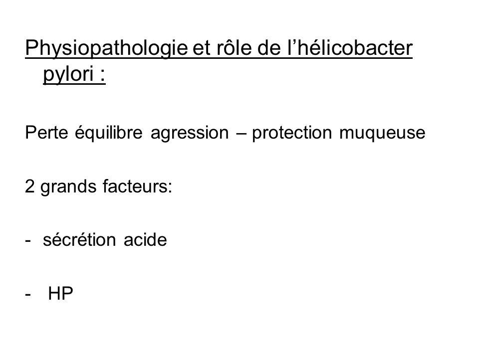 Physiopathologie et rôle de lhélicobacter pylori : Perte équilibre agression – protection muqueuse 2 grands facteurs: -sécrétion acide - HP