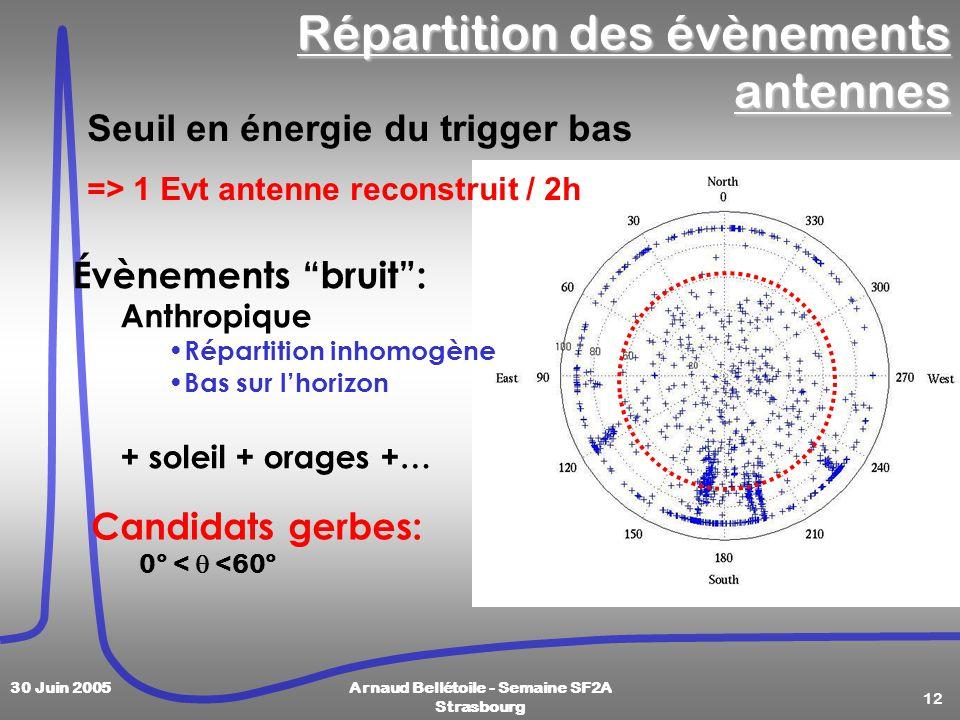 12 30 Juin 2005Arnaud Bellétoile - Semaine SF2A Strasbourg Candidats gerbes: 0° < <60° Répartition des évènements antennes Évènements bruit: Anthropiq