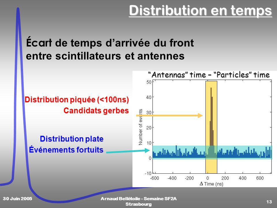 13 30 Juin 2005Arnaud Bellétoile - Semaine SF2A Strasbourg Distribution en temps Antennas time – Particles time Distribution piquée (<100ns) Candidats gerbes Distribution plate Événements fortuits Écart de temps darrivée du front entre scintillateurs et antennes