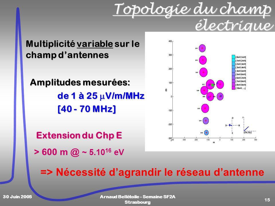 15 30 Juin 2005Arnaud Bellétoile - Semaine SF2A Strasbourg Topologie du champ électrique Extension du Chp E > 600 m @ ~ 5.10 16 eV Multiplicité variable sur le champ dantennes => Nécessité dagrandir le réseau dantenne Amplitudes mesurées: de 1 à 25 V/m/MHz [40 - 70 MHz]