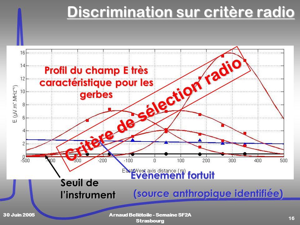 16 30 Juin 2005Arnaud Bellétoile - Semaine SF2A Strasbourg Discrimination sur critère radio Profil du champ E très caractéristique pour les gerbes Seuil de linstrument Évènement fortuit (source anthropique identifiée) (source anthropique identifiée) Critère de sélection radio