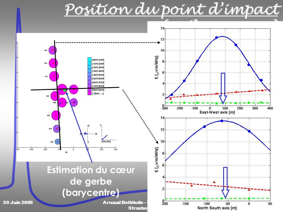 17 30 Juin 2005Arnaud Bellétoile - Semaine SF2A Strasbourg Position du point dimpact (préliminaire) Estimation du cœur de gerbe (barycentre)