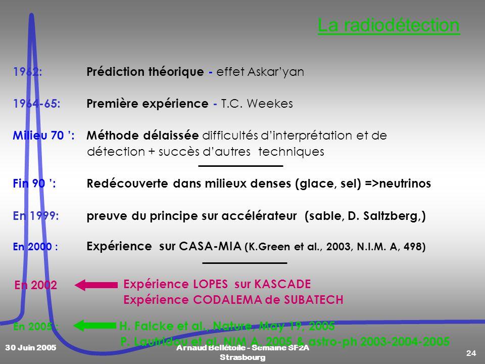 24 30 Juin 2005Arnaud Bellétoile - Semaine SF2A Strasbourg La radiodétection 1962:Prédiction théorique - effet Askaryan 1964-65: Première expérience -