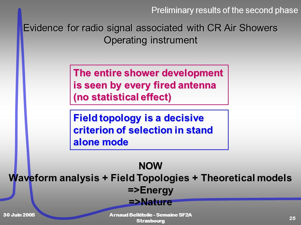25 30 Juin 2005Arnaud Bellétoile - Semaine SF2A Strasbourg Preliminary results of the second phase The entire shower development is seen by every fired antenna (no statistical effect) Field topology is a decisive criterion of selection in stand alone mode NOW Waveform analysis + Field Topologies + Theoretical models =>Energy =>Nature Evidence for radio signal associated with CR Air Showers Operating instrument
