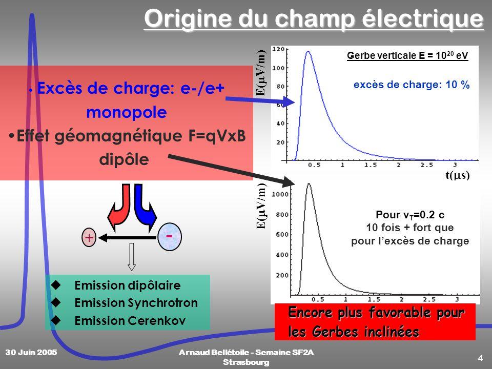 4 30 Juin 2005Arnaud Bellétoile - Semaine SF2A Strasbourg Origine du champ électrique Excès de charge: e-/e+ monopole Effet géomagnétique F=qVxB dipôl