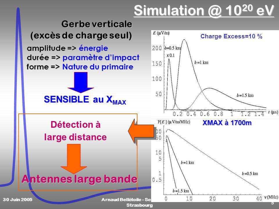 5 30 Juin 2005Arnaud Bellétoile - Semaine SF2A Strasbourg Simulation @ 10 20 eV Gerbe verticale (excès de charge seul) amplitude => énergie durée => paramètre dimpact forme => Nature du primaire SENSIBLE au X MAX XMAX à 1700m Charge Excess=10 % Détection à large distance Antennes large bande
