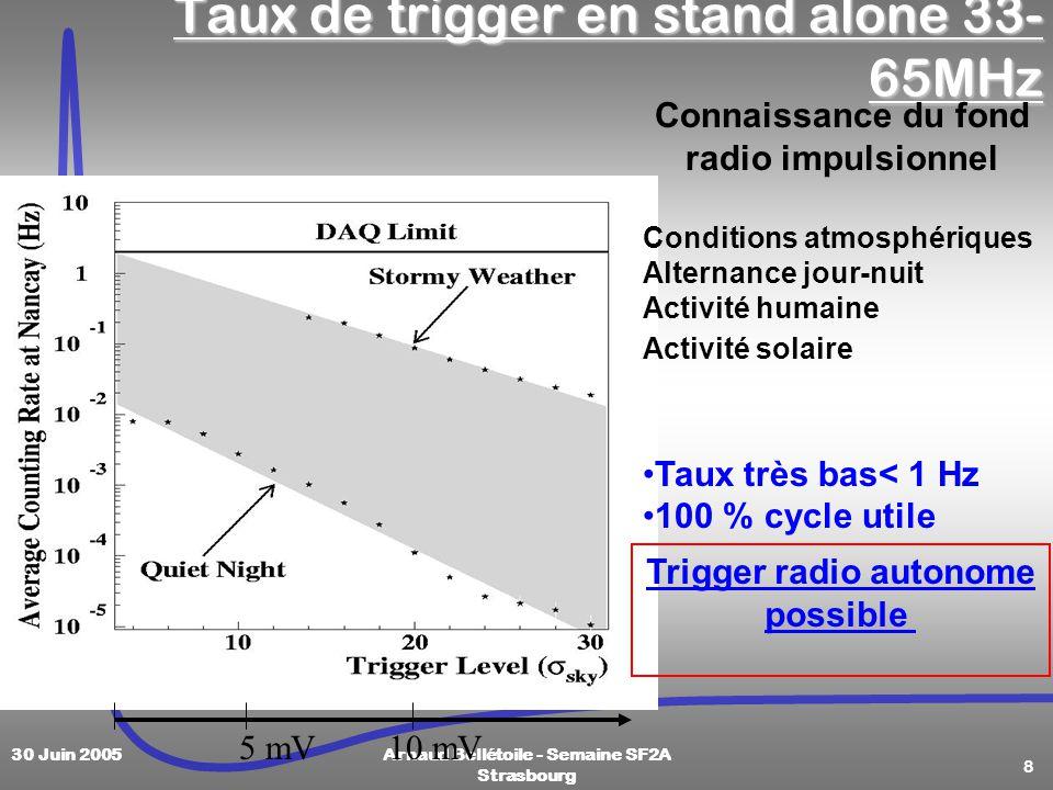 8 30 Juin 2005Arnaud Bellétoile - Semaine SF2A Strasbourg Taux de trigger en stand alone 33- 65MHz Connaissance du fond radio impulsionnel Conditions