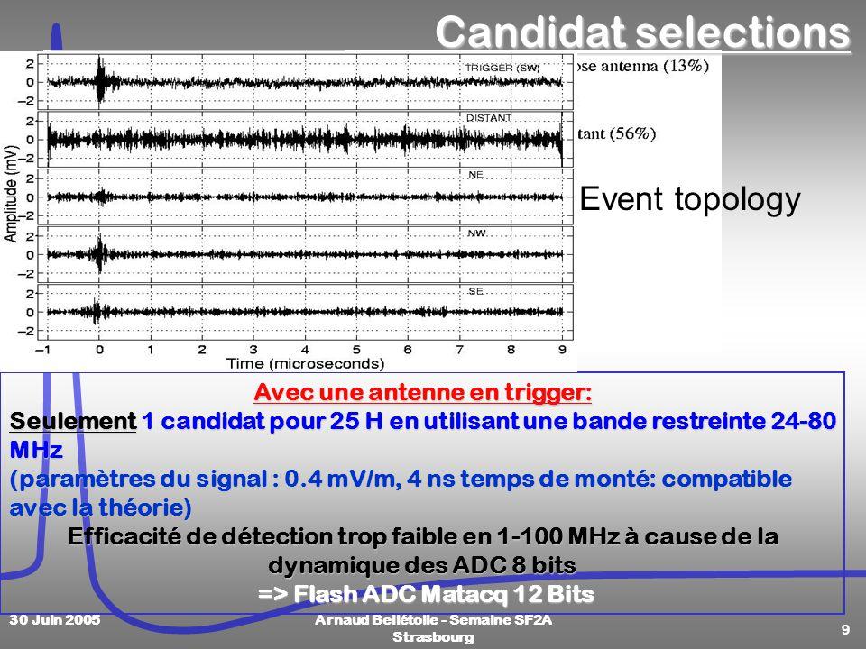 9 30 Juin 2005Arnaud Bellétoile - Semaine SF2A Strasbourg Event topology Avec une antenne en trigger: Seulement 1 candidat pour 25 H en utilisant une bande restreinte 24-80 MHz (paramètres du signal : 0.4 mV/m, 4 ns temps de monté: compatible avec la théorie) Efficacité de détection trop faible en 1-100 MHz à cause de la dynamique des ADC 8 bits => Flash ADC Matacq 12 Bits => Flash ADC Matacq 12 Bits Candidat selections