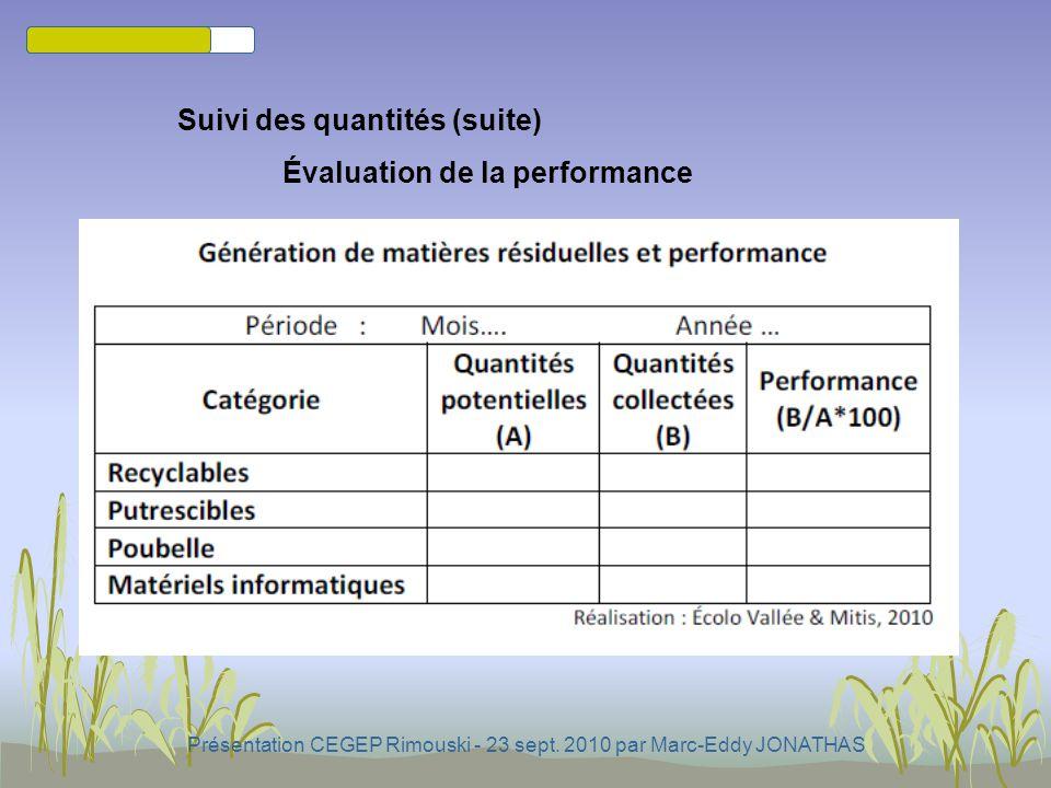 Présentation CEGEP Rimouski - 23 sept. 2010 par Marc-Eddy JONATHAS Suivi des quantités (suite) oPar conversion estimative (capacité/poids) Facteurs à
