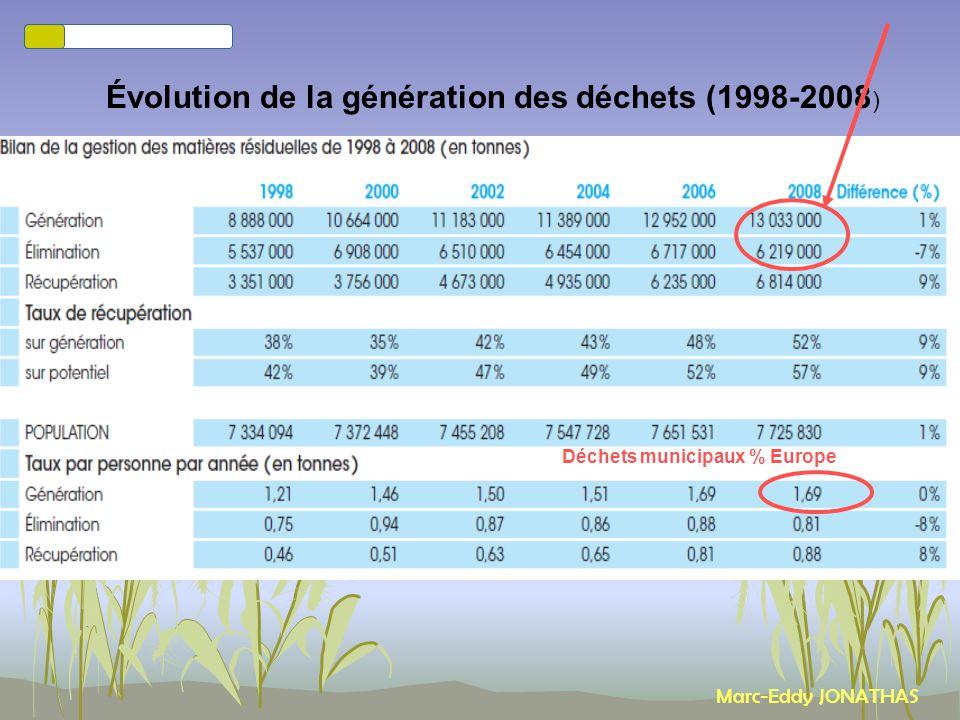 Présentation CEGEP Rimouski - 23 sept. 2010 par Marc-Eddy JONATHAS Performances entre 2006 et 2008 en tonnes