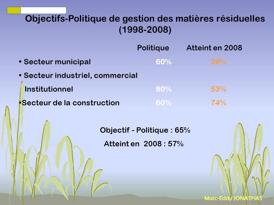 Marc-Eddy JONATHAS Évolution de la génération des déchets (1998-2008 ) Déchets municipaux % Europe