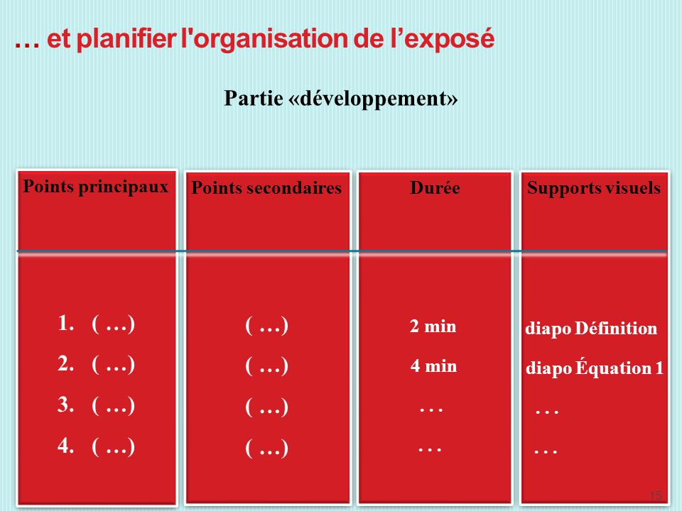 … et planifier l'organisation de lexposé Partie «développement» Points principaux 1. ( …) 2. ( …) 3. ( …) 4. ( …) Points principaux 1. ( …) 2. ( …) 3.