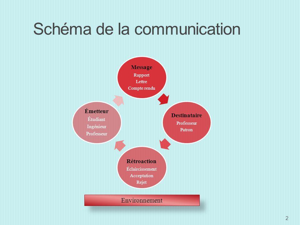 Schéma de la communication Message Rapport Lettre Compte rendu Destinataire Professeur Patron Rétroaction Éclaircissement Acceptation Rejet Émetteur Étudiant Ingénieur Professeur Environnement 2