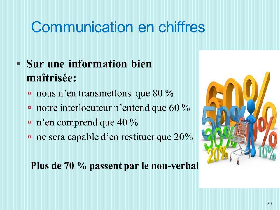 Communication en chiffres Sur une information bien maîtrisée: nous nen transmettons que 80 % notre interlocuteur nentend que 60 % nen comprend que 40 % ne sera capable den restituer que 20% Plus de 70 % passent par le non-verbal 20