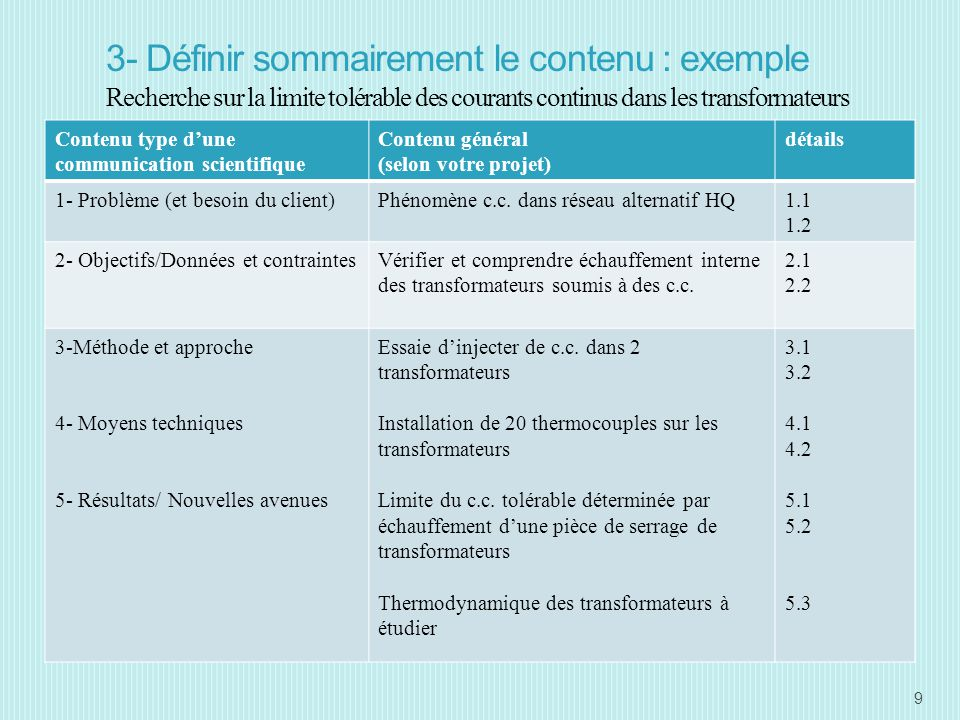 3- Définir sommairement le contenu : exemple Recherche sur la limite tolérable des courants continus dans les transformateurs Contenu type dune communication scientifique Contenu général (selon votre projet) détails 1- Problème (et besoin du client)Phénomène c.c.