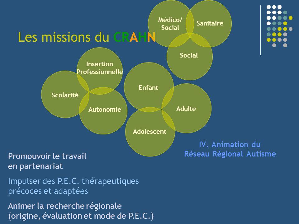 Les missions du CRAHN IV. Animation du Réseau Régional Autisme Social Médico/ Social Enfant Sanitaire Adolescent Adulte Insertion Professionnelle Scol