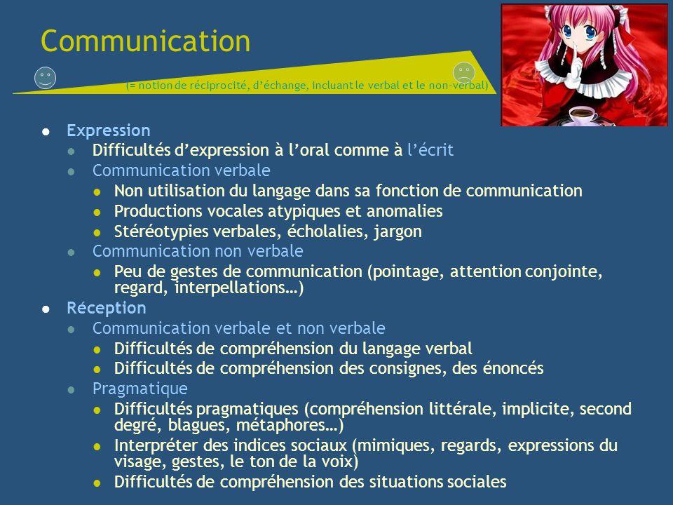 Communication Expression Difficultés dexpression à loral comme à lécrit Communication verbale Non utilisation du langage dans sa fonction de communica