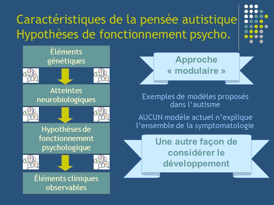 Caractéristiques de la pensée autistique Hypothèses de fonctionnement psycho. Éléments génétiques Atteintes neurobiologiques Hypothèses de fonctionnem