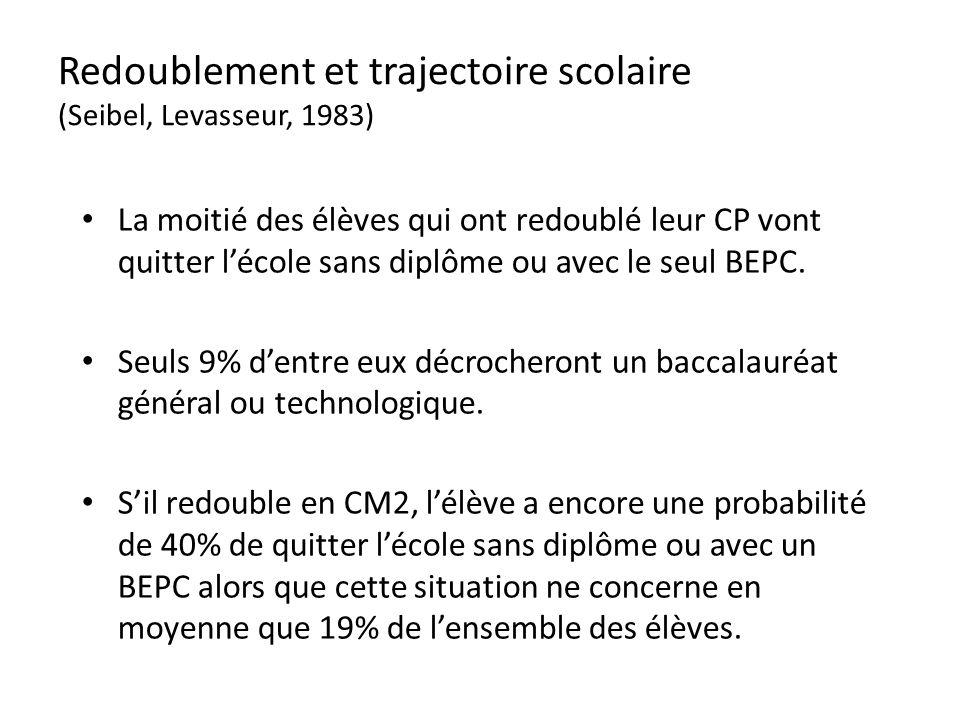 Redoublement et trajectoire scolaire (Seibel, Levasseur, 1983) La moitié des élèves qui ont redoublé leur CP vont quitter lécole sans diplôme ou avec