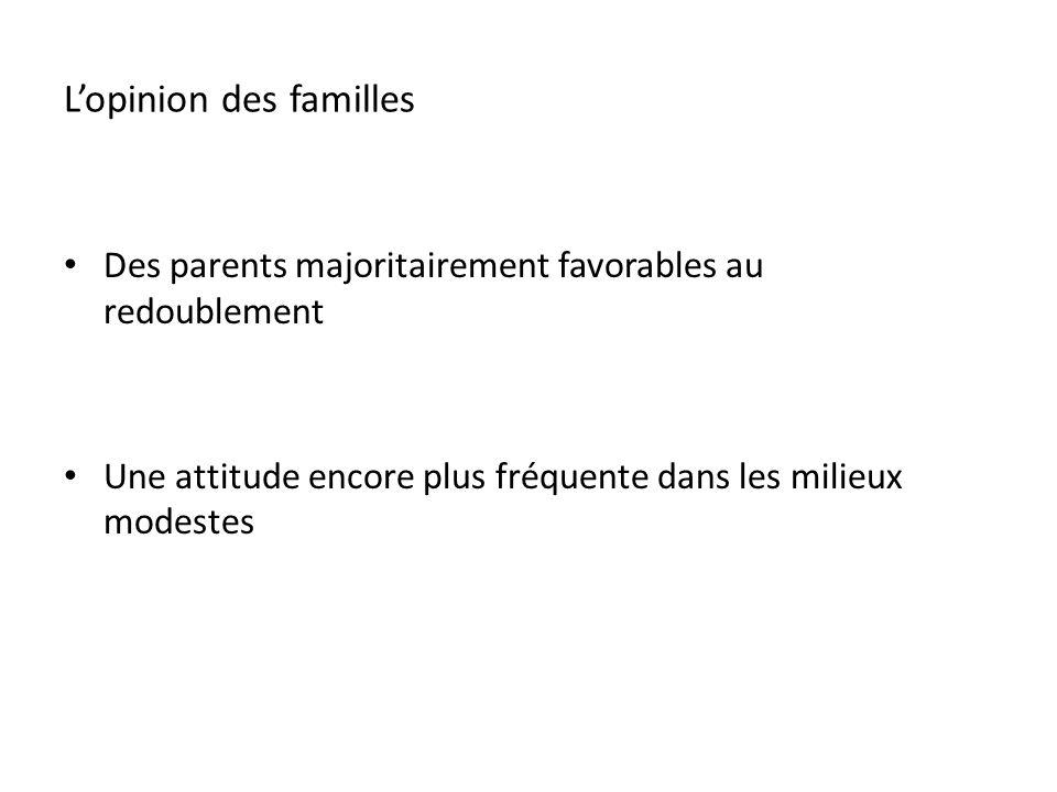 Lopinion des familles Des parents majoritairement favorables au redoublement Une attitude encore plus fréquente dans les milieux modestes