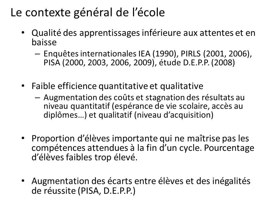 Le contexte général de lécole Qualité des apprentissages inférieure aux attentes et en baisse – Enquêtes internationales IEA (1990), PIRLS (2001, 2006