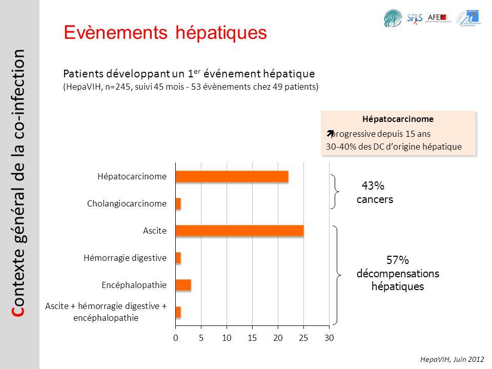 C ontexte général de la co-infection Evènements hépatiques Hépatocarcinome progressive depuis 15 ans 30-40% des DC dorigine hépatique Hépatocarcinome
