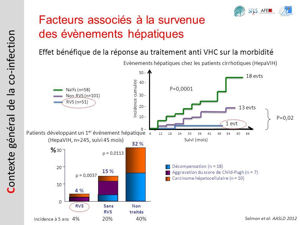 Effet bénéfique de la réponse au traitement anti VHC sur la morbidité C ontexte général de la co-infection Facteurs associés à la survenue des évèneme