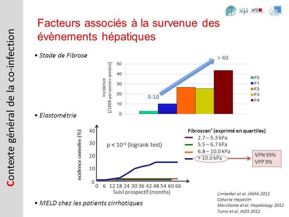 C ontexte général de la co-infection Facteurs associés à la survenue des évènements hépatiques Elastométrie Stade de Fibrose Incidence (/1000 personne
