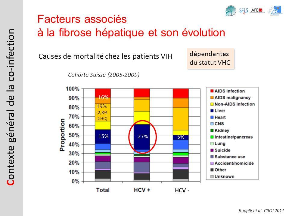 Causes de mortalité chez les patients VIH C ontexte général de la co-infection Facteurs associés à la fibrose hépatique et son évolution Ruppik et al.