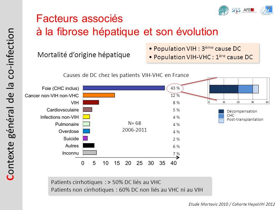Mortalité dorigine hépatique C ontexte général de la co-infection Facteurs associés à la fibrose hépatique et son évolution Population VIH : 3 ème cau