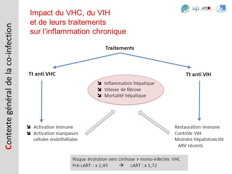 Tt anti VHC C ontexte général de la co-infection Impact du VHC, du VIH et de leurs traitements sur linflammation chronique Tt anti VIH Risque évolutio