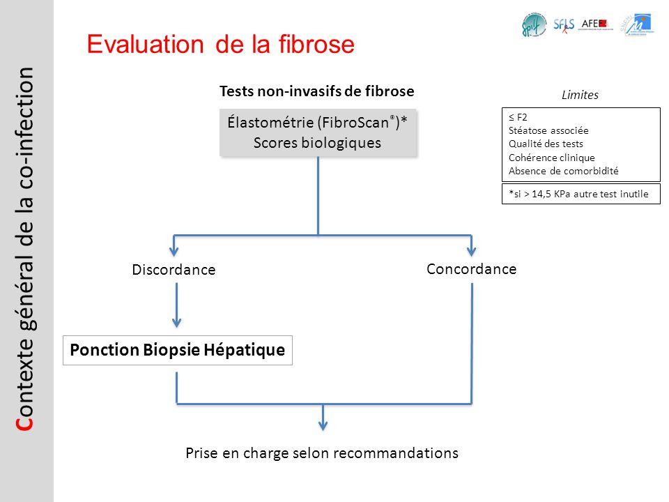 C ontexte général de la co-infection Evaluation de la fibrose Élastométrie (FibroScan ® )* Scores biologiques Élastométrie (FibroScan ® )* Scores biol