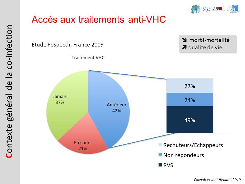Etude Pospecth, France 2009 C ontexte général de la co-infection Accès aux traitements anti-VHC Cacoub et al. J Hepatol 2010 morbi-mortalité qualité d