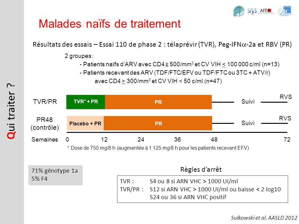 Résultats des essais – Essai 110 de phase 2 : télaprévir (TVR), Peg-IFN -2a et RBV (PR) Q ui traiter ? Malades naïfs de traitement 2 groupes: - Patien