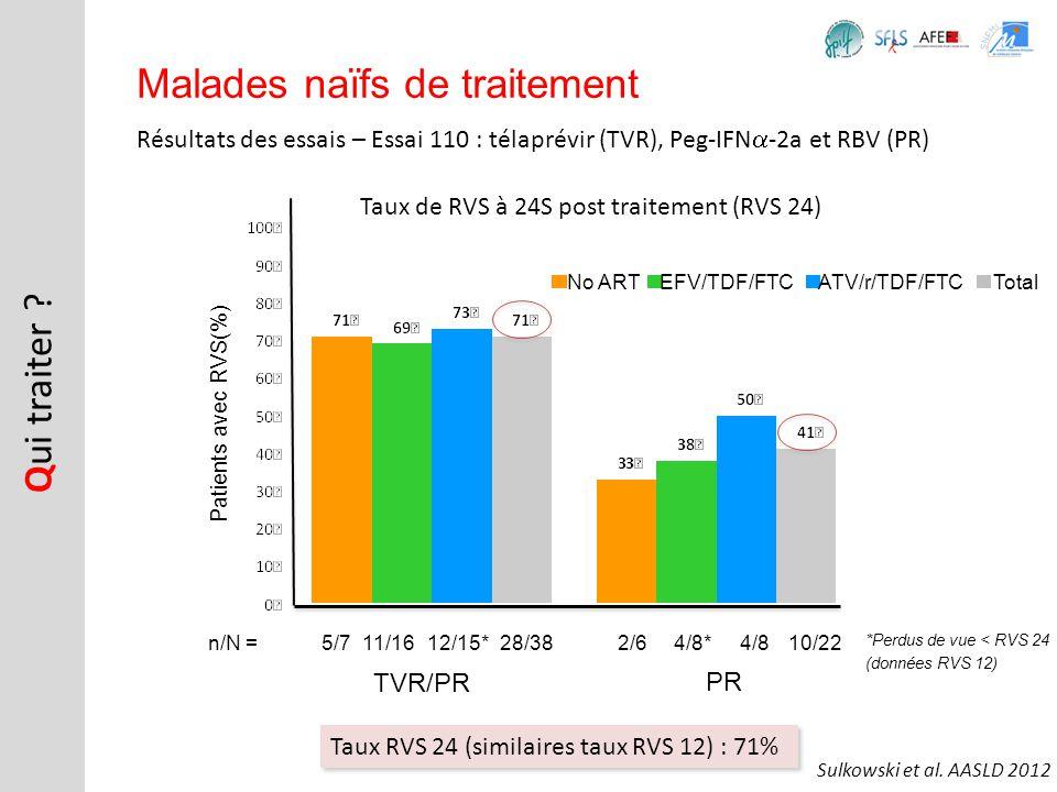 Résultats des essais – Essai 110 : télaprévir (TVR), Peg-IFN -2a et RBV (PR) Q ui traiter ? Malades naïfs de traitement n/N =5/711/1612/15*28/382/64/8