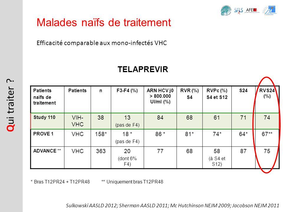 Efficacité comparable aux mono-infectés VHC Q ui traiter ? Malades naïfs de traitement TELAPREVIR Patients naïfs de traitement PatientsnF3-F4 (%)ARN H