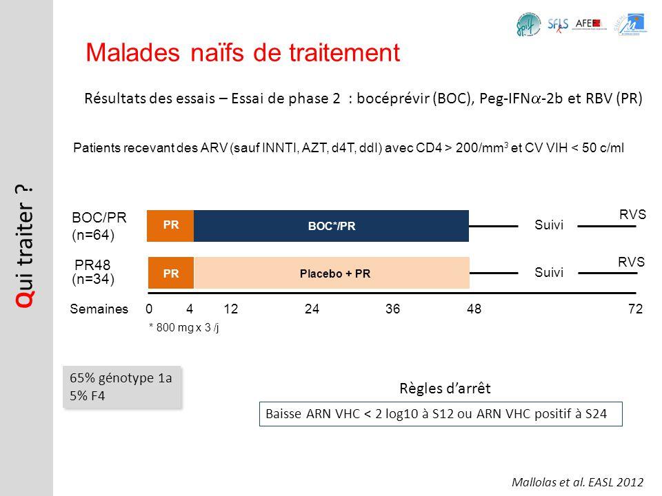 Résultats des essais – Essai de phase 2 : bocéprévir (BOC), Peg-IFN -2b et RBV (PR) Q ui traiter ? Malades naïfs de traitement Patients recevant des A