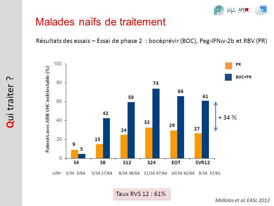 Résultats des essais – Essai de phase 2 : bocéprévir (BOC), Peg-IFN -2b et RBV (PR) Q ui traiter ? Malades naïfs de traitement PR BOC+PR S4 S8S12S24EO